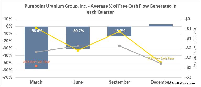 Purepoint Uranium Group, Inc. (TSXV:PTU.V) Free Cash Flow Seasonality