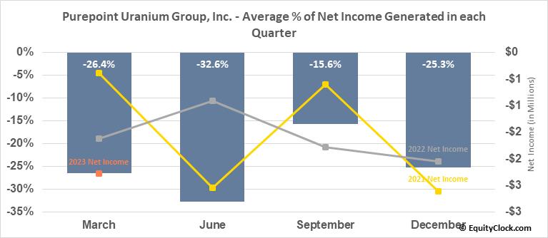 Purepoint Uranium Group, Inc. (TSXV:PTU.V) Net Income Seasonality