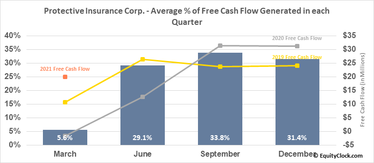 Protective Insurance Corp. (NASD:PTVCB) Free Cash Flow Seasonality