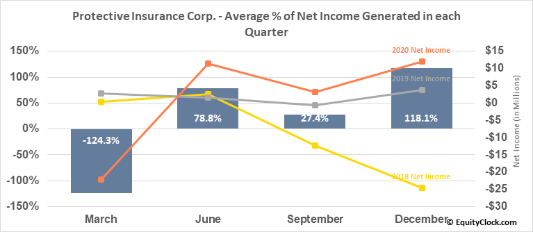 Protective Insurance Corp. (NASD:PTVCB) Net Income Seasonality