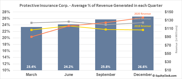 Protective Insurance Corp. (NASD:PTVCB) Revenue Seasonality