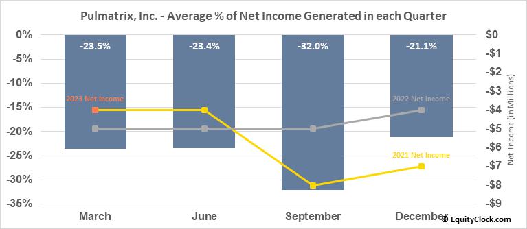 Pulmatrix, Inc. (NASD:PULM) Net Income Seasonality