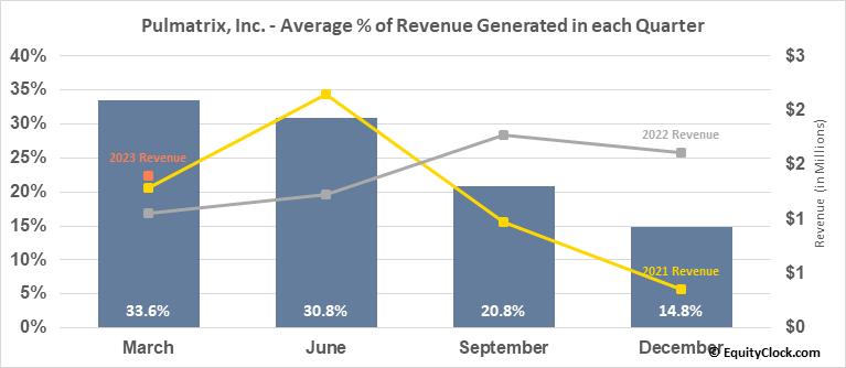 Pulmatrix, Inc. (NASD:PULM) Revenue Seasonality