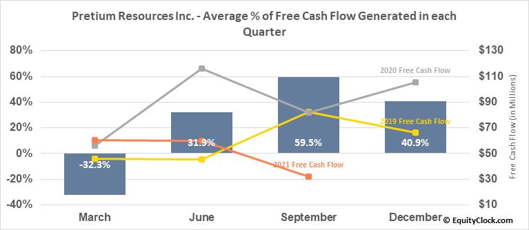 Pretium Resources Inc. (TSE:PVG.TO) Free Cash Flow Seasonality