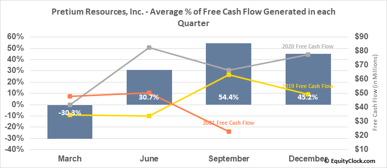 Pretium Resources, Inc. (NYSE:PVG) Free Cash Flow Seasonality