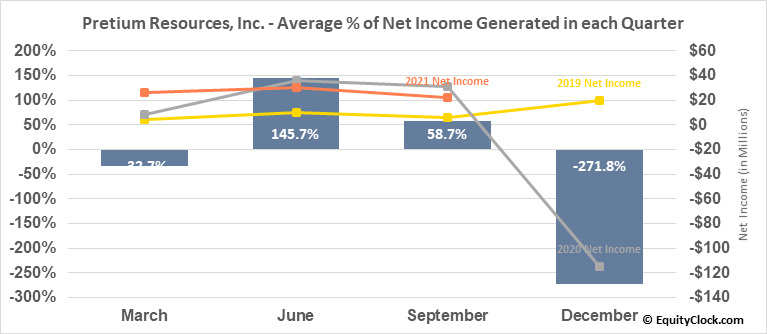Pretium Resources, Inc. (NYSE:PVG) Net Income Seasonality