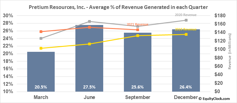 Pretium Resources, Inc. (NYSE:PVG) Revenue Seasonality
