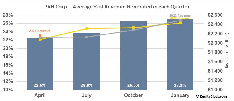 PVH Corp. (NYSE:PVH) Revenue Seasonality