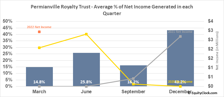 Permianville Royalty Trust (NYSE:PVL) Net Income Seasonality