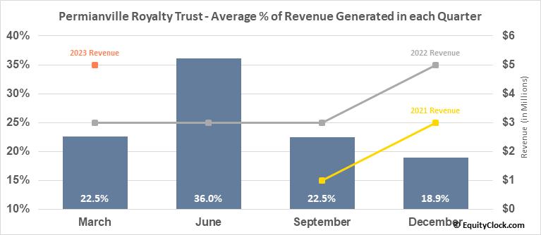 Permianville Royalty Trust (NYSE:PVL) Revenue Seasonality