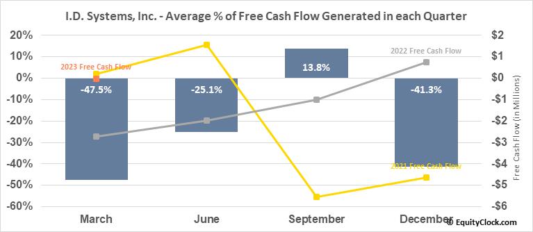 I.D. Systems, Inc. (NASD:PWFL) Free Cash Flow Seasonality