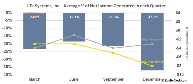 I.D. Systems, Inc. (NASD:PWFL) Net Income Seasonality