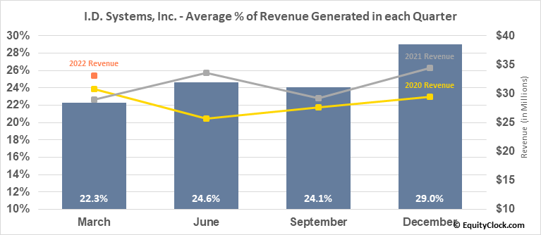 I.D. Systems, Inc. (NASD:PWFL) Revenue Seasonality