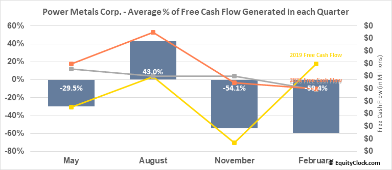 Power Metals Corp. (TSXV:PWM.V) Free Cash Flow Seasonality