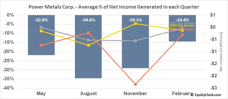 Power Metals Corp. (TSXV:PWM.V) Net Income Seasonality