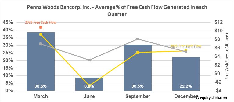 Penns Woods Bancorp, Inc. (NASD:PWOD) Free Cash Flow Seasonality