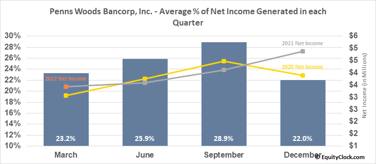 Penns Woods Bancorp, Inc. (NASD:PWOD) Net Income Seasonality