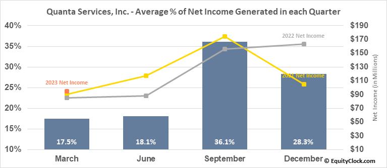 Quanta Services, Inc. (NYSE:PWR) Net Income Seasonality