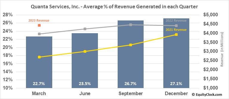 Quanta Services, Inc. (NYSE:PWR) Revenue Seasonality