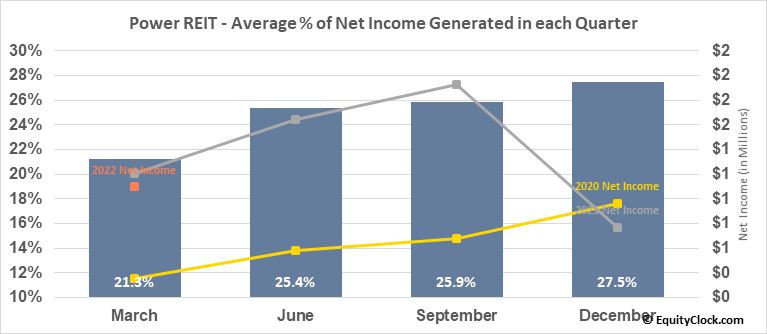 Power REIT (AMEX:PW) Net Income Seasonality