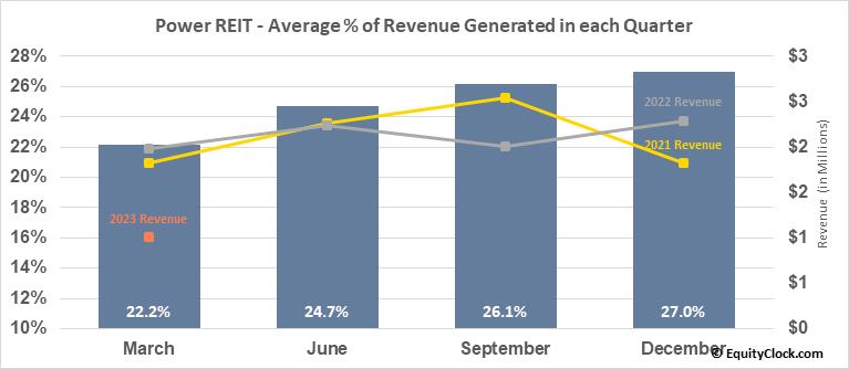 Power REIT (AMEX:PW) Revenue Seasonality