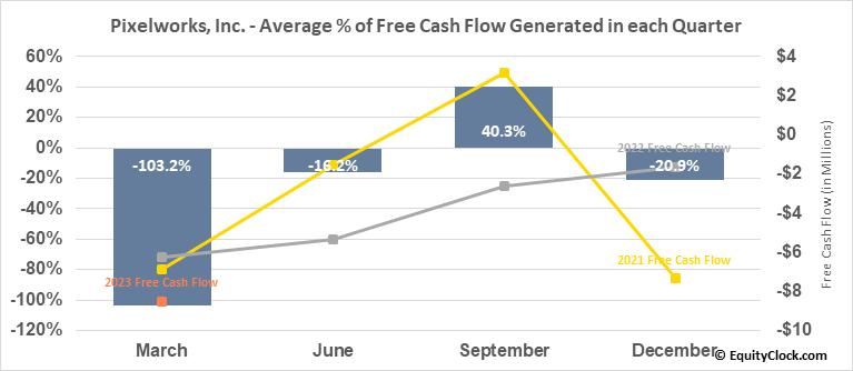 Pixelworks, Inc. (NASD:PXLW) Free Cash Flow Seasonality