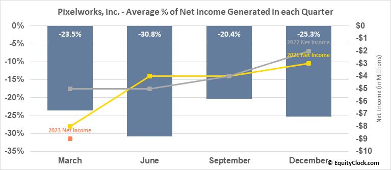 Pixelworks, Inc. (NASD:PXLW) Net Income Seasonality