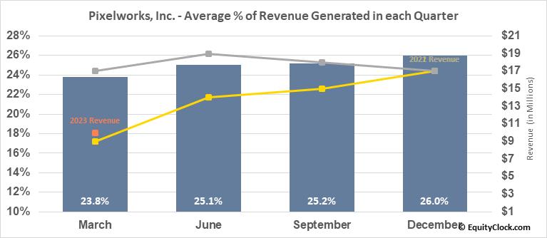 Pixelworks, Inc. (NASD:PXLW) Revenue Seasonality