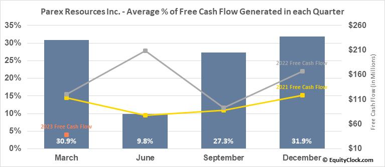 Parex Resources Inc. (TSE:PXT.TO) Free Cash Flow Seasonality