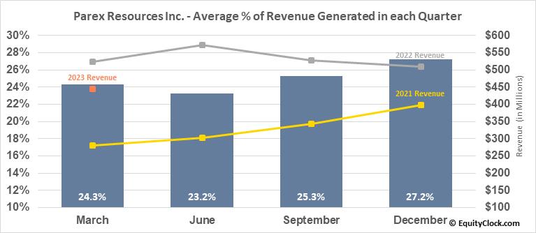 Parex Resources Inc. (TSE:PXT.TO) Revenue Seasonality
