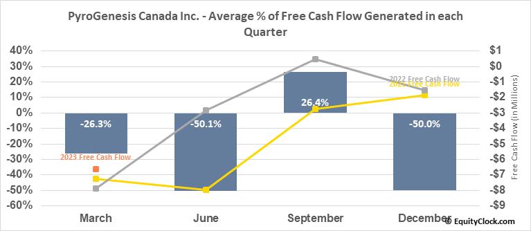 PyroGenesis Canada Inc. (TSE:PYR.TO) Free Cash Flow Seasonality