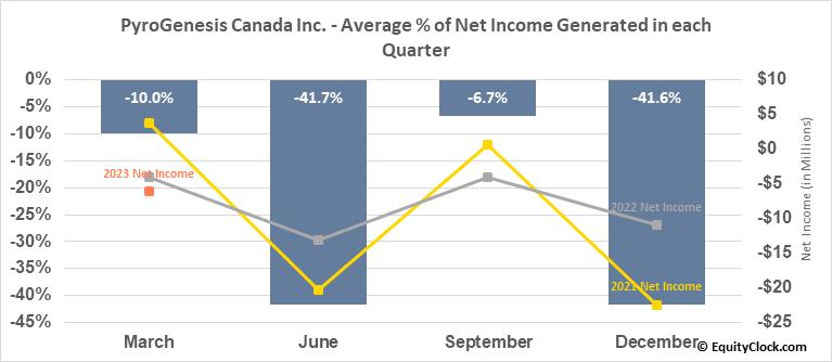 PyroGenesis Canada Inc. (TSE:PYR.TO) Net Income Seasonality