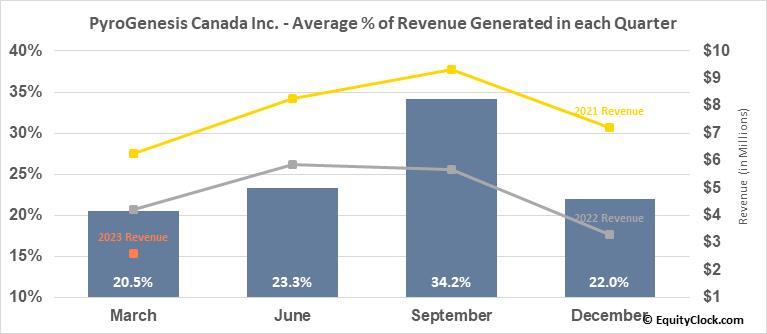 PyroGenesis Canada Inc. (TSE:PYR.TO) Revenue Seasonality