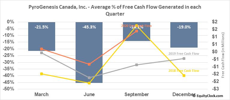 PyroGenesis Canada, Inc. (OTCMKT:PYRNF) Free Cash Flow Seasonality