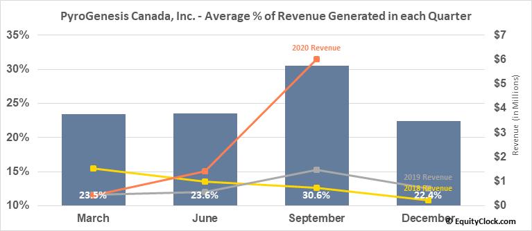 PyroGenesis Canada, Inc. (OTCMKT:PYRNF) Revenue Seasonality