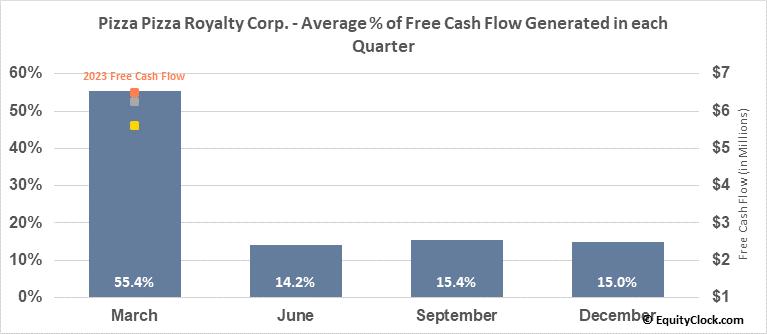 Pizza Pizza Royalty Corp. (TSE:PZA.TO) Free Cash Flow Seasonality
