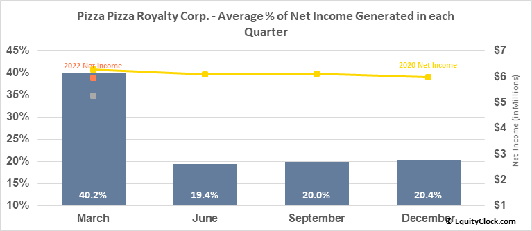 Pizza Pizza Royalty Corp. (TSE:PZA.TO) Net Income Seasonality