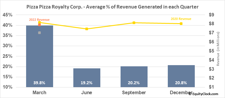 Pizza Pizza Royalty Corp. (TSE:PZA.TO) Revenue Seasonality
