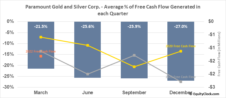 Paramount Gold and Silver Corp. (AMEX:PZG) Free Cash Flow Seasonality