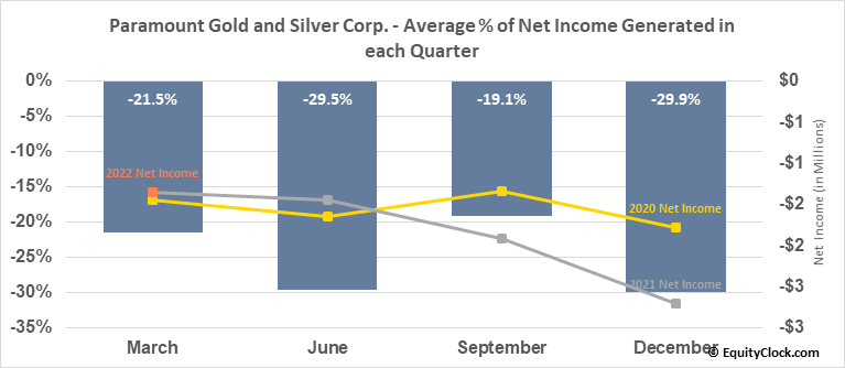 Paramount Gold and Silver Corp. (AMEX:PZG) Net Income Seasonality