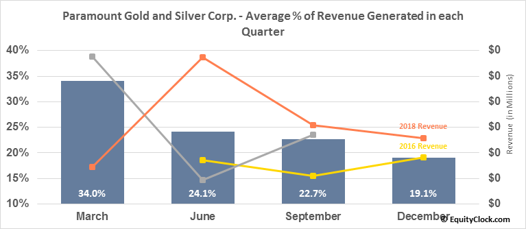 Paramount Gold and Silver Corp. (AMEX:PZG) Revenue Seasonality