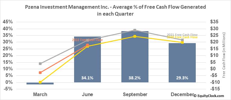Pzena Investment Management Inc. (NYSE:PZN) Free Cash Flow Seasonality