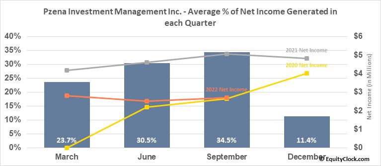 Pzena Investment Management Inc. (NYSE:PZN) Net Income Seasonality