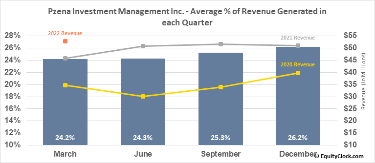 Pzena Investment Management Inc. (NYSE:PZN) Revenue Seasonality
