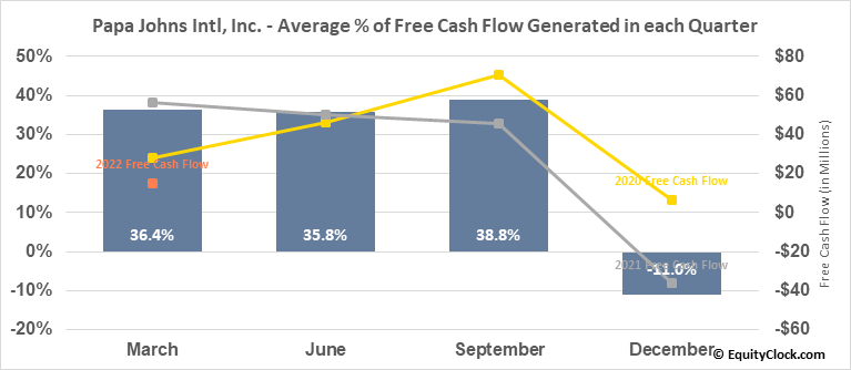 Papa Johns Intl, Inc. (NASD:PZZA) Free Cash Flow Seasonality