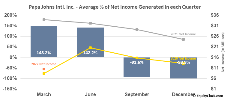 Papa Johns Intl, Inc. (NASD:PZZA) Net Income Seasonality