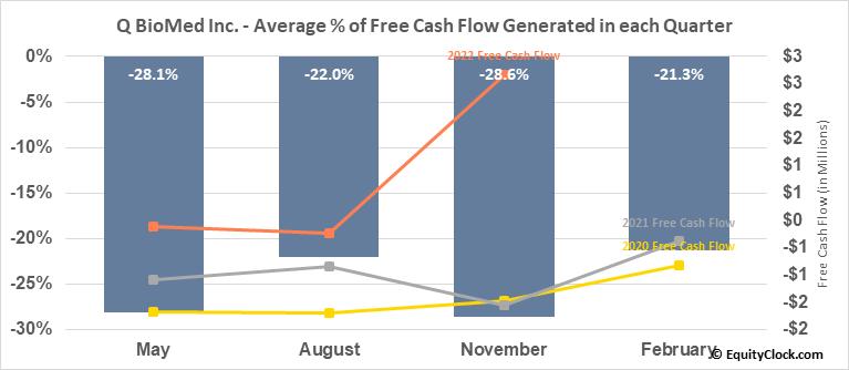 Q BioMed Inc. (OTCMKT:QBIO) Free Cash Flow Seasonality