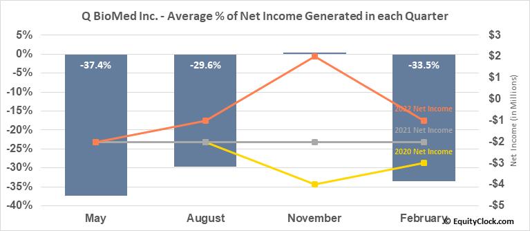 Q BioMed Inc. (OTCMKT:QBIO) Net Income Seasonality