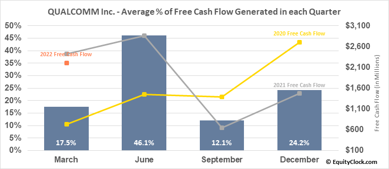 QUALCOMM Inc. (NASD:QCOM) Free Cash Flow Seasonality