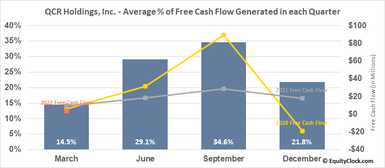 QCR Holdings, Inc. (NASD:QCRH) Free Cash Flow Seasonality
